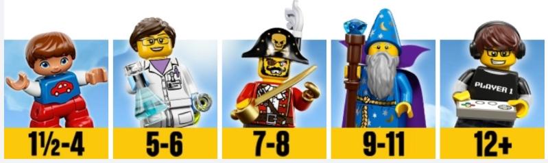 klasyfikacja klocków lego wg wieku